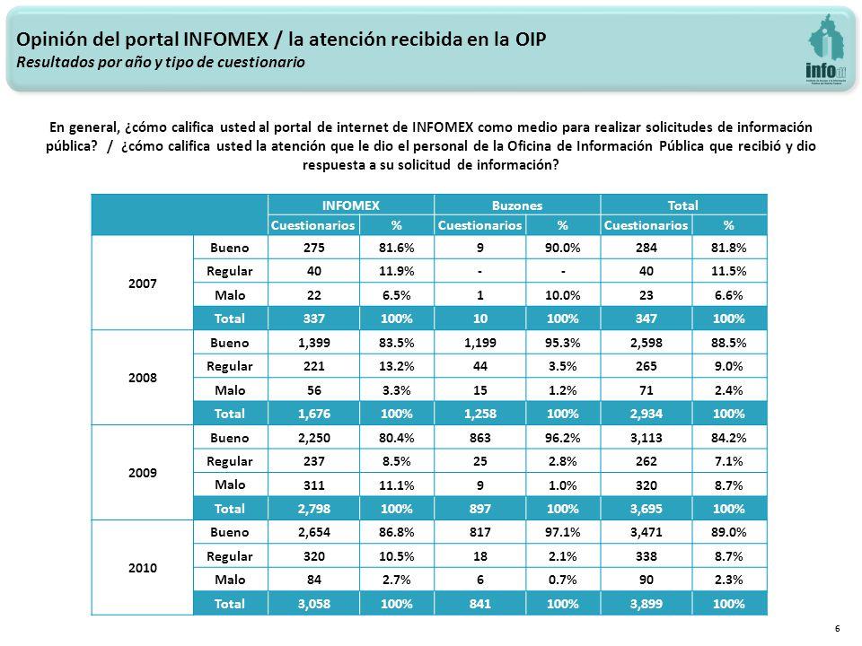 Opinión del portal INFOMEX / la atención recibida en la OIP Resultados por año y tipo de cuestionario 6 INFOMEXBuzonesTotal Cuestionarios% % % 2007 Bueno 27581.6%990.0%28481.8% Regular 4011.9%--4011.5% Malo 226.5%110.0%236.6% Total 337100%10100%347100% 2008 Bueno 1,39983.5%1,19995.3%2,59888.5% Regular 22113.2%443.5%2659.0% Malo 563.3%151.2%712.4% Total 1,676100%1,258100%2,934100% 2009 Bueno 2,25080.4%86396.2%3,11384.2% Regular 2378.5%252.8%2627.1% Malo 31111.1%91.0%3208.7% Total 2,798100%897100%3,695100% 2010 Bueno 2,65486.8%81797.1%3,47189.0% Regular 32010.5%182.1%3388.7% Malo 842.7%60.7%902.3% Total 3,058100%841100%3,899100% En general, ¿cómo califica usted al portal de internet de INFOMEX como medio para realizar solicitudes de información pública.