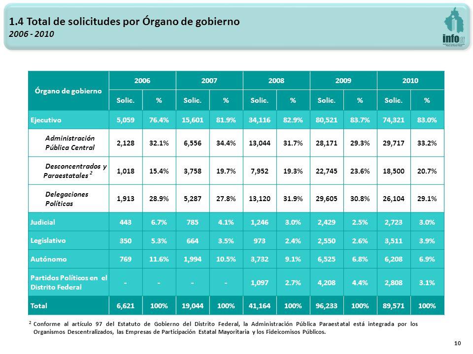 1.4 Total de solicitudes por Órgano de gobierno 2006 - 2010 10 Órgano de gobierno 20062007200820092010 Solic.% % % % % Ejecutivo 5,05976.4%15,60181.9%