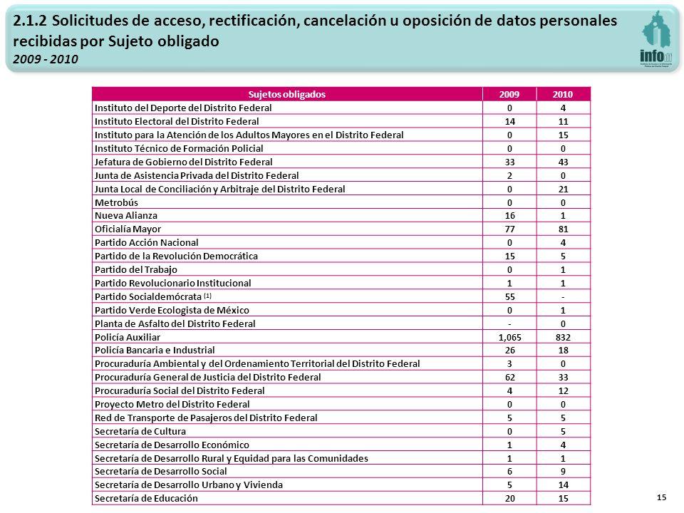 2.1.2 Solicitudes de acceso, rectificación, cancelación u oposición de datos personales recibidas por Sujeto obligado 2009 - 2010 15 Sujetos obligados