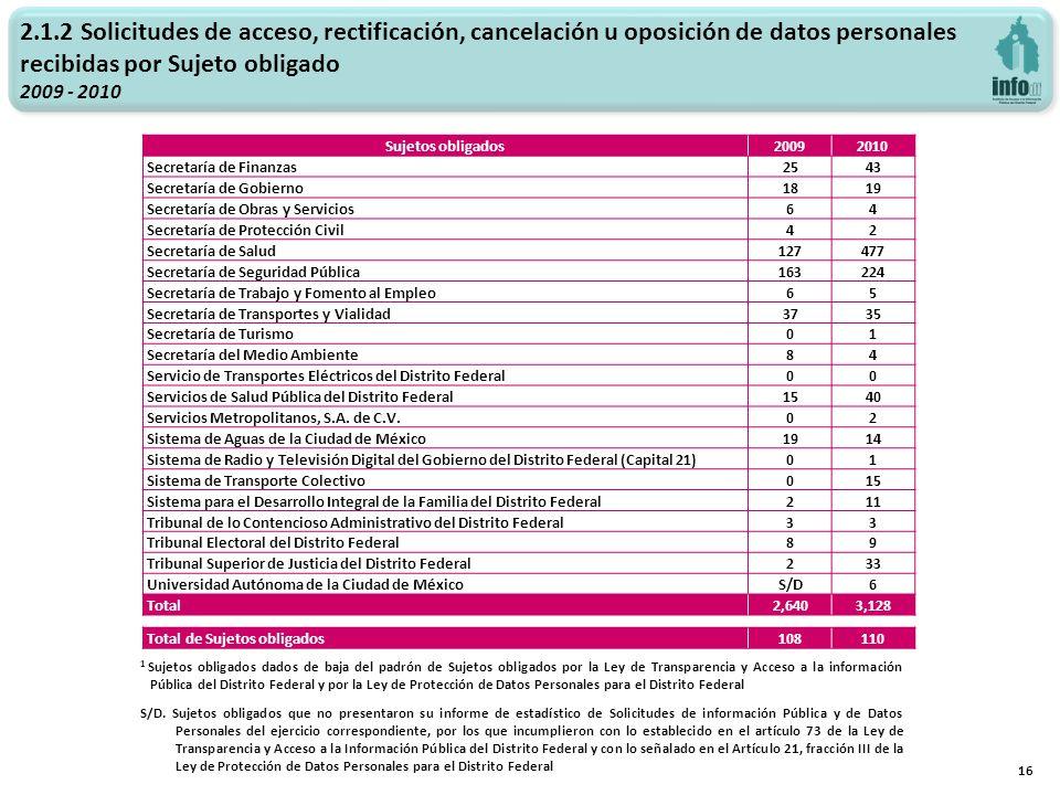2.1.2 Solicitudes de acceso, rectificación, cancelación u oposición de datos personales recibidas por Sujeto obligado 2009 - 2010 16 Sujetos obligados