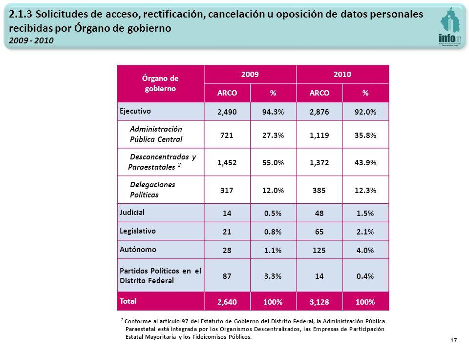 2.1.3 Solicitudes de acceso, rectificación, cancelación u oposición de datos personales recibidas por Órgano de gobierno 2009 - 2010 17 Órgano de gobi