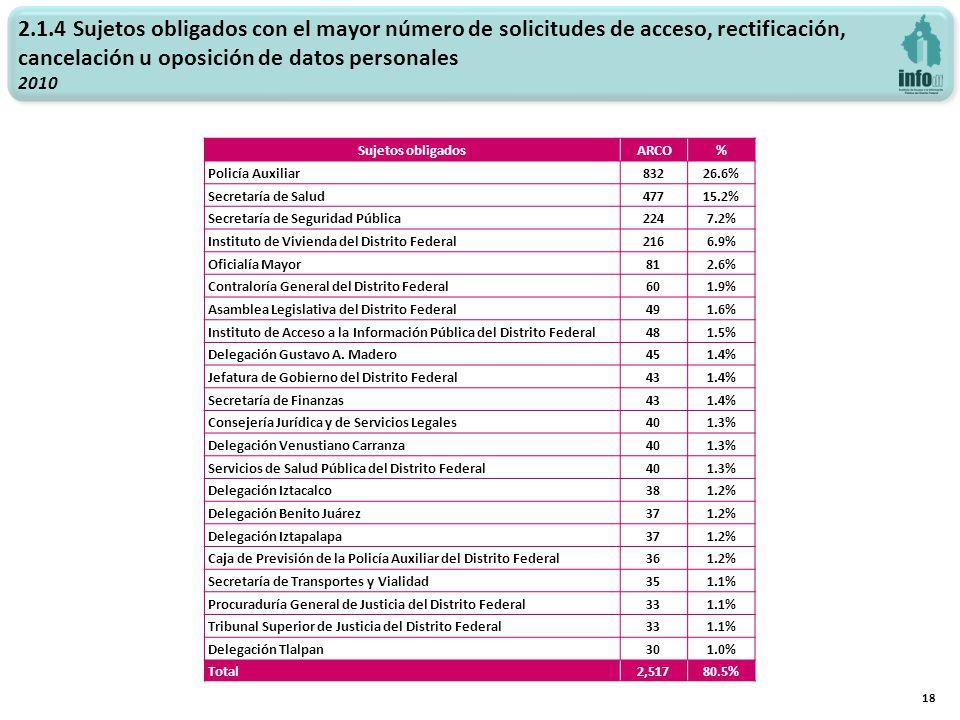 2.1.4 Sujetos obligados con el mayor número de solicitudes de acceso, rectificación, cancelación u oposición de datos personales 2010 18 Sujetos oblig