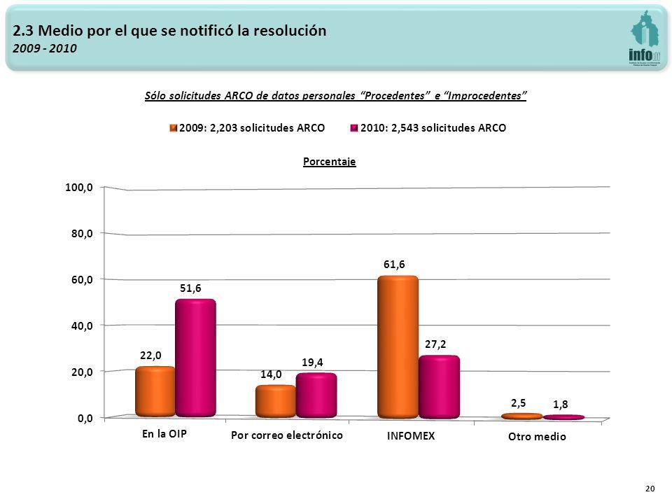 2.3 Medio por el que se notificó la resolución 2009 - 2010 20 Sólo solicitudes ARCO de datos personales Procedentes e Improcedentes