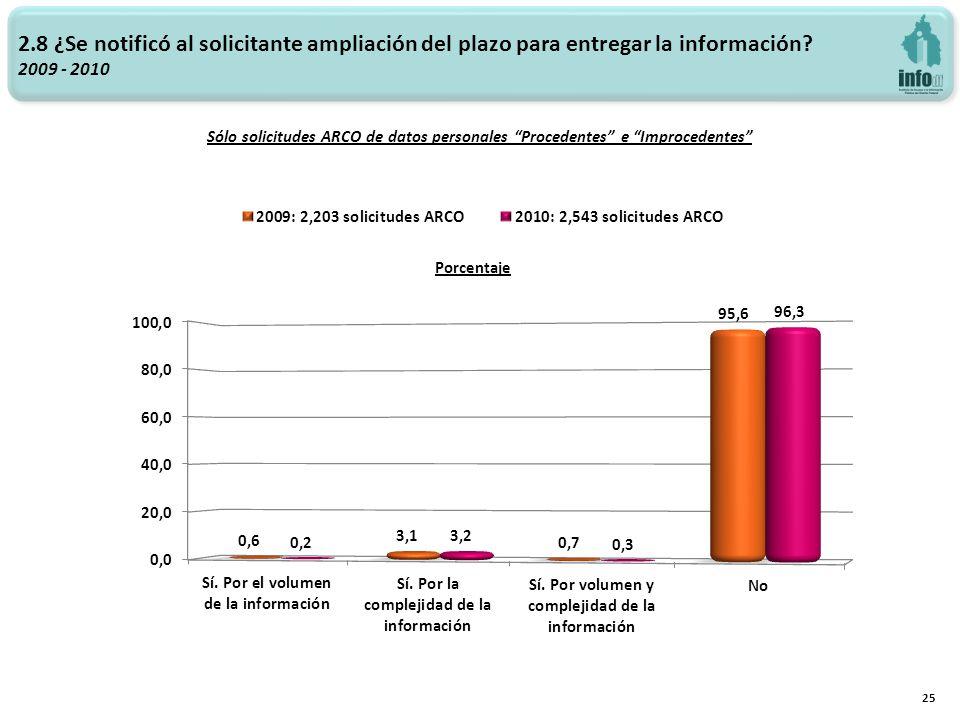 2.8 ¿Se notificó al solicitante ampliación del plazo para entregar la información? 2009 - 2010 Sólo solicitudes ARCO de datos personales Procedentes e