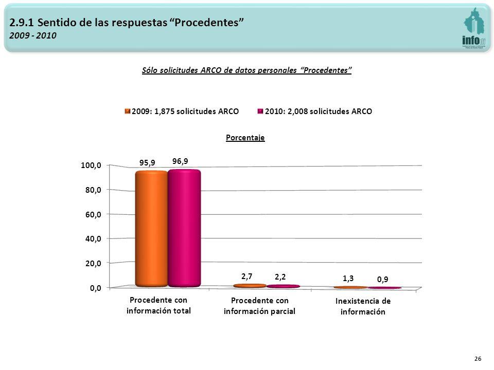 Sólo solicitudes ARCO de datos personales Procedentes 26 2.9.1 Sentido de las respuestas Procedentes 2009 - 2010