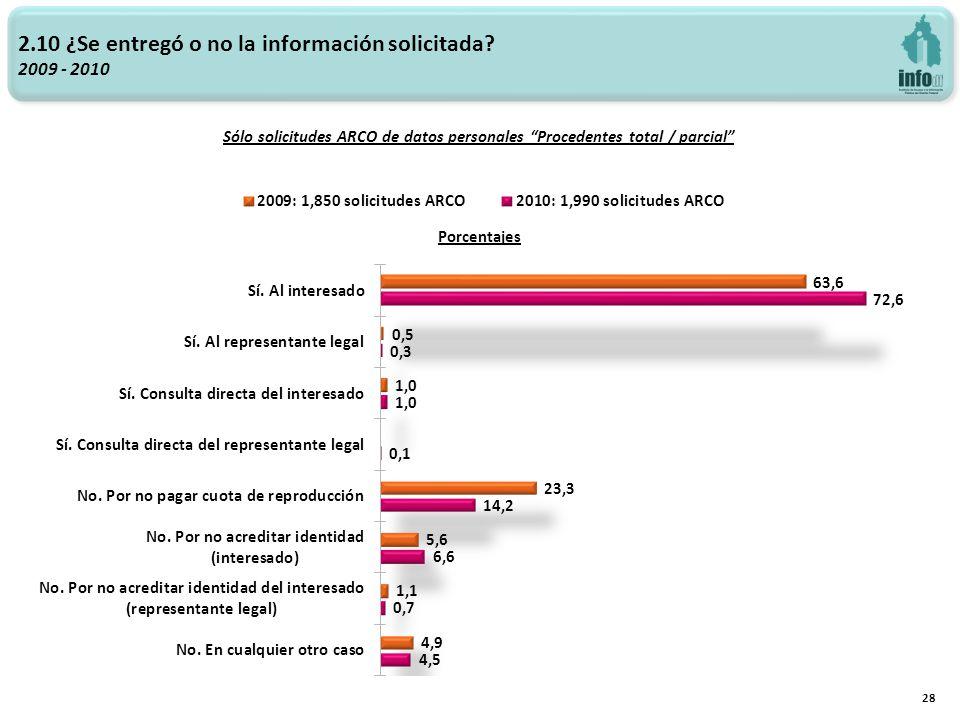 2.10 ¿Se entregó o no la información solicitada? 2009 - 2010 28 Sólo solicitudes ARCO de datos personales Procedentes total / parcial