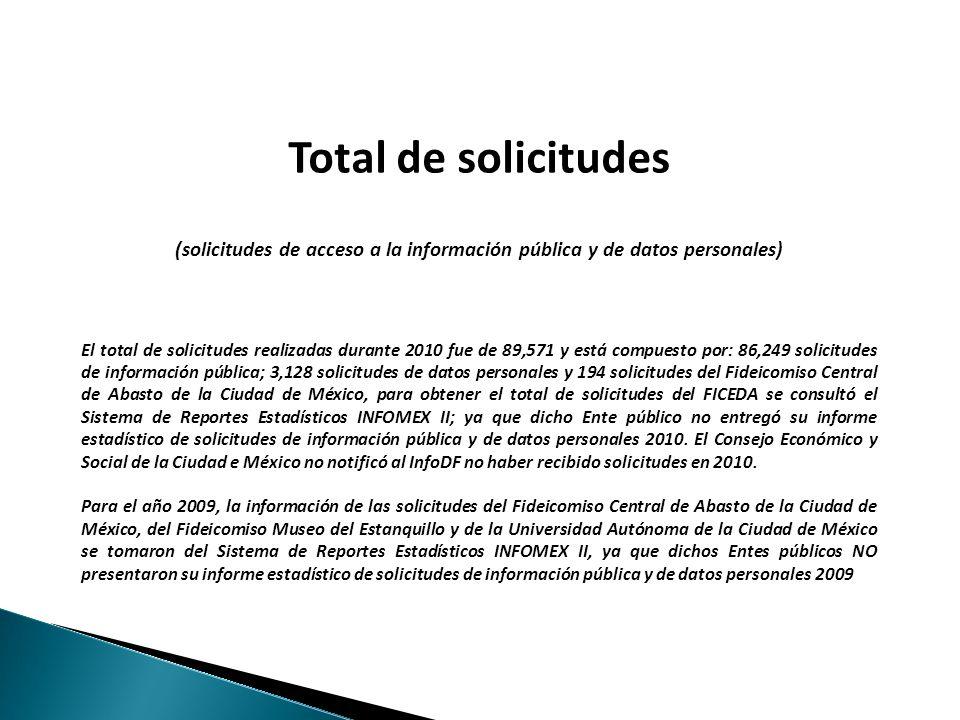 Total de solicitudes, 2004-2010: 259,657 Incremento 2006-2007: 187.6% Incremento 2007-2008: 116.2% 4 Incremento 2008-2009: 133.8% 1.1 Total de solicitudes a los Sujetos obligados del Distrito Federal (solicitudes de información pública y de datos personales) 2004 - 2010 Incremento 2004-2005: 63.6% Incremento 2005-2006: 51.9% Decremento 2009-2010: -6.9%
