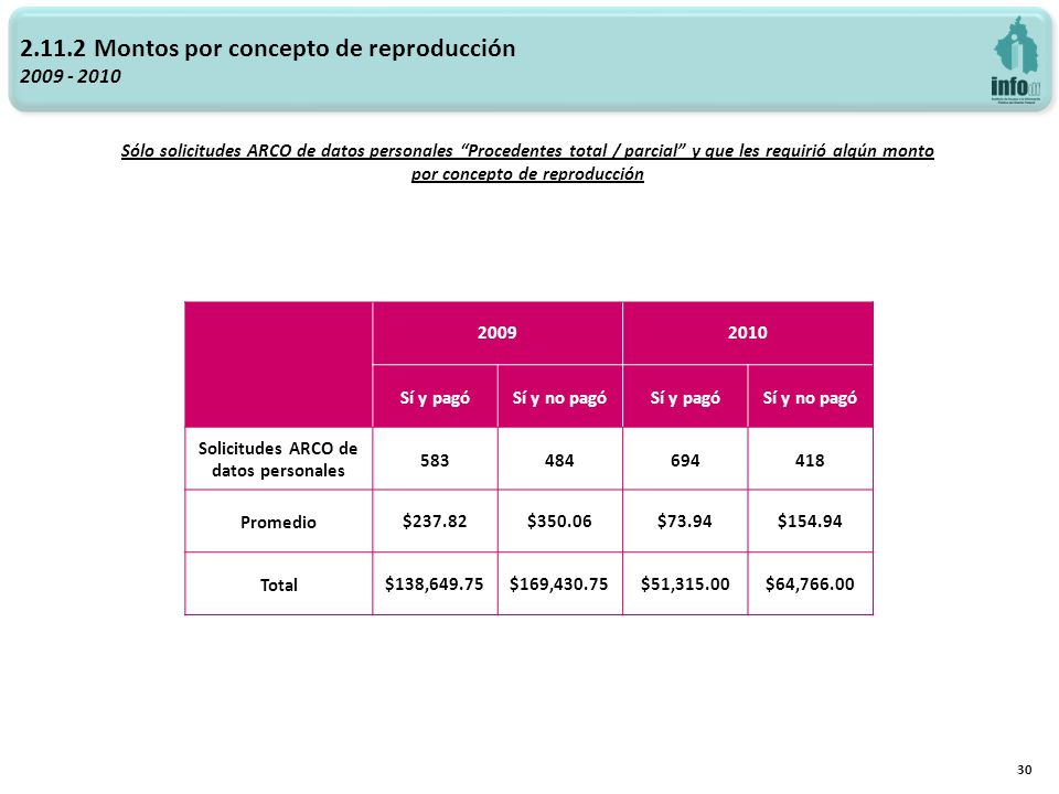 30 2.11.2 Montos por concepto de reproducción 2009 - 2010 Sólo solicitudes ARCO de datos personales Procedentes total / parcial y que les requirió alg
