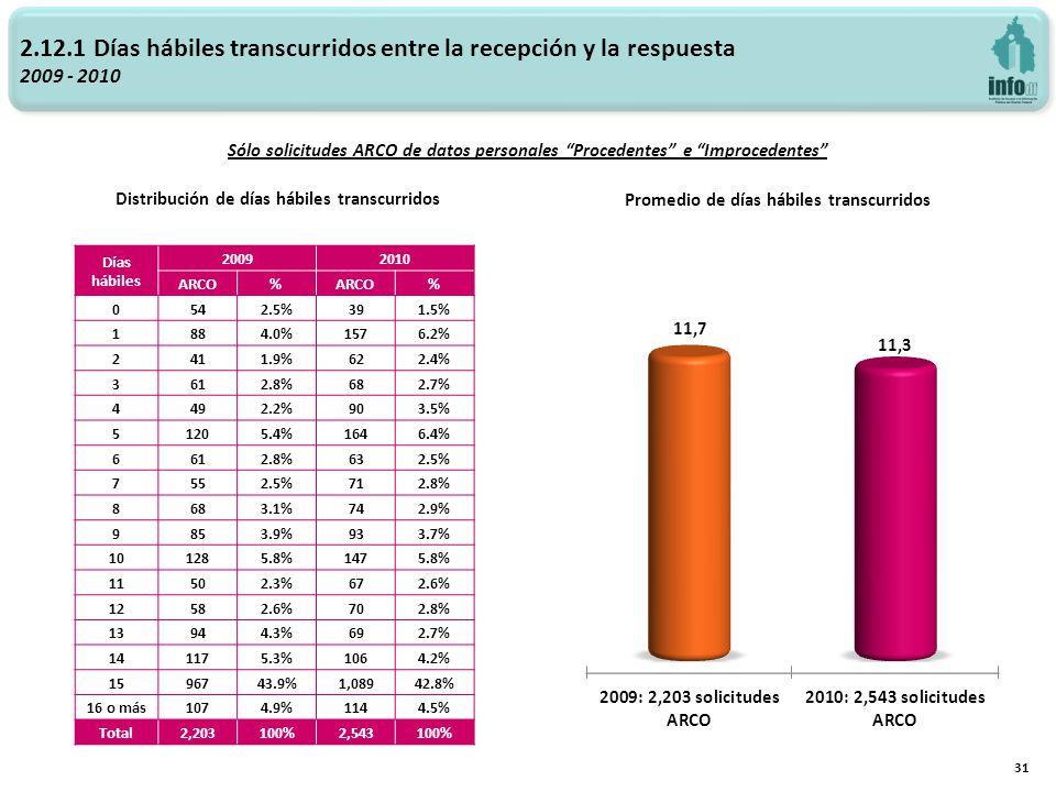 2.12.1 Días hábiles transcurridos entre la recepción y la respuesta 2009 - 2010 Promedio de días hábiles transcurridos Distribución de días hábiles tr
