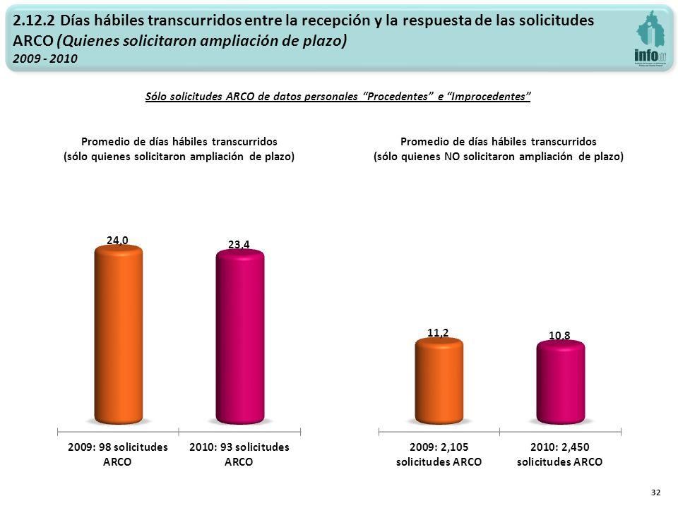 2.12.2 Días hábiles transcurridos entre la recepción y la respuesta de las solicitudes ARCO (Quienes solicitaron ampliación de plazo) 2009 - 2010 32 P