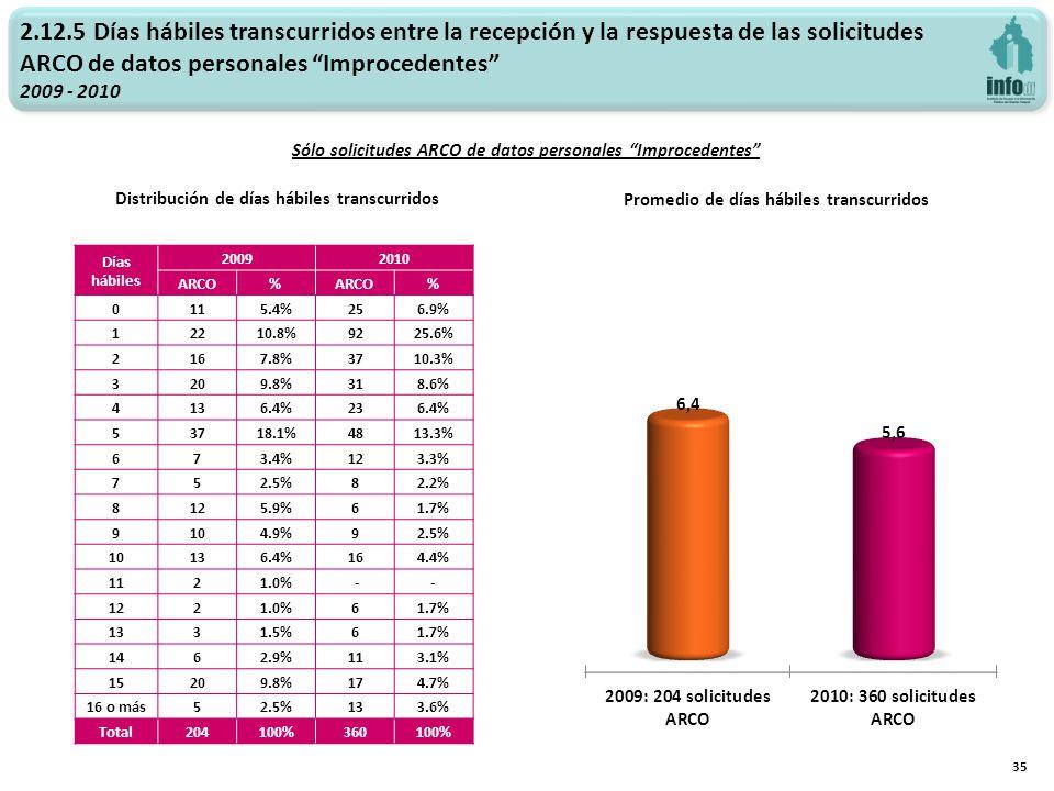 2.12.5 Días hábiles transcurridos entre la recepción y la respuesta de las solicitudes ARCO de datos personales Improcedentes 2009 - 2010 Promedio de