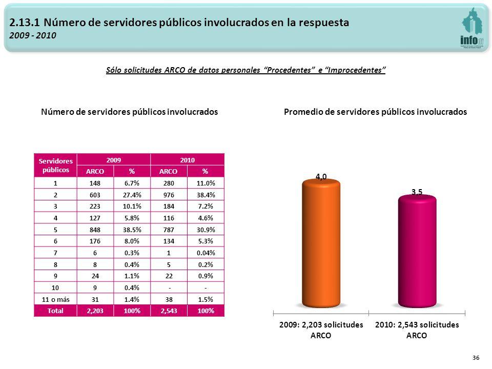 2.13.1 Número de servidores públicos involucrados en la respuesta 2009 - 2010 Promedio de servidores públicos involucradosNúmero de servidores público