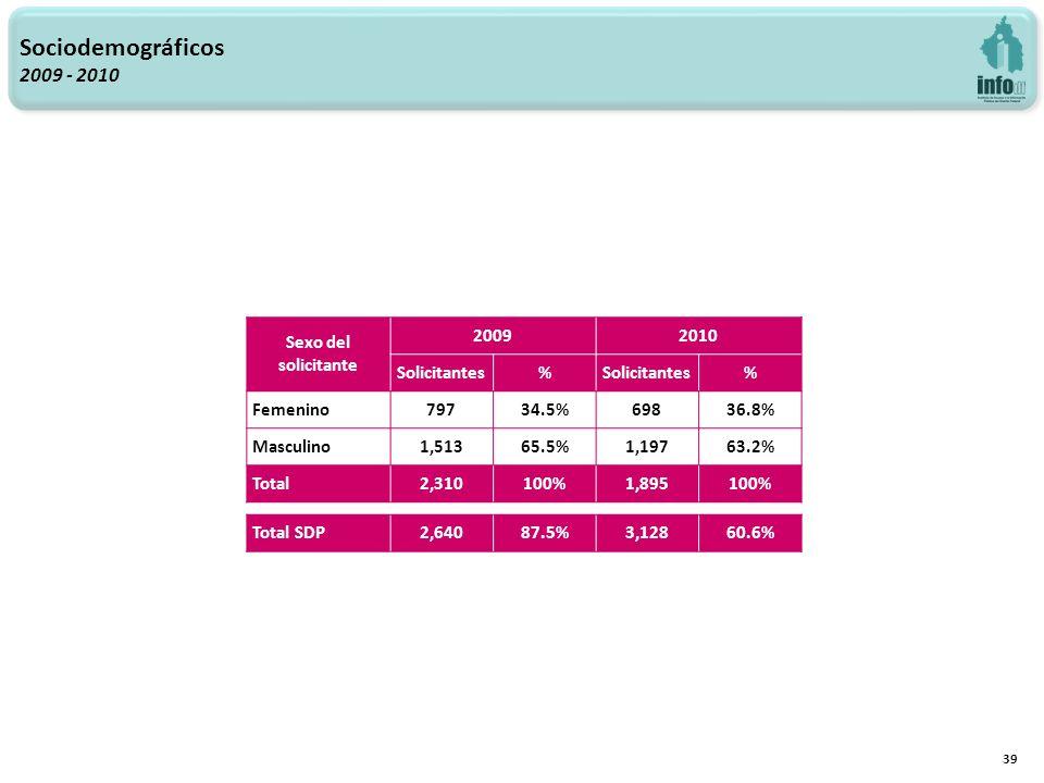 Sociodemográficos 2009 - 2010 39 Sexo del solicitante 20092010 Solicitantes% % Femenino79734.5%69836.8% Masculino1,51365.5%1,19763.2% Total2,310100%1,