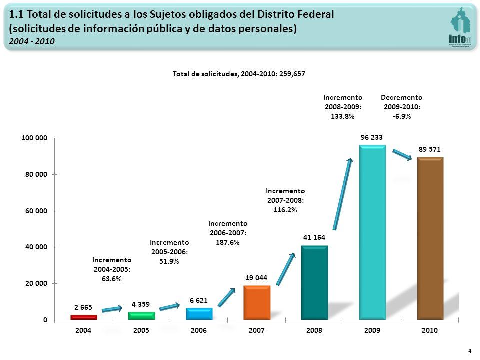 Total de solicitudes, 2004-2010: 259,657 Incremento 2006-2007: 187.6% Incremento 2007-2008: 116.2% 4 Incremento 2008-2009: 133.8% 1.1 Total de solicit
