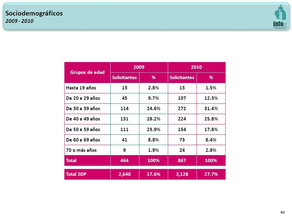 Sociodemográficos 2009 - 2010 40 Grupos de edad 20092010 Solicitantes% % Hasta 19 años132.8%131.5% De 20 a 29 años459.7%10712.3% De 30 a 39 años11424.