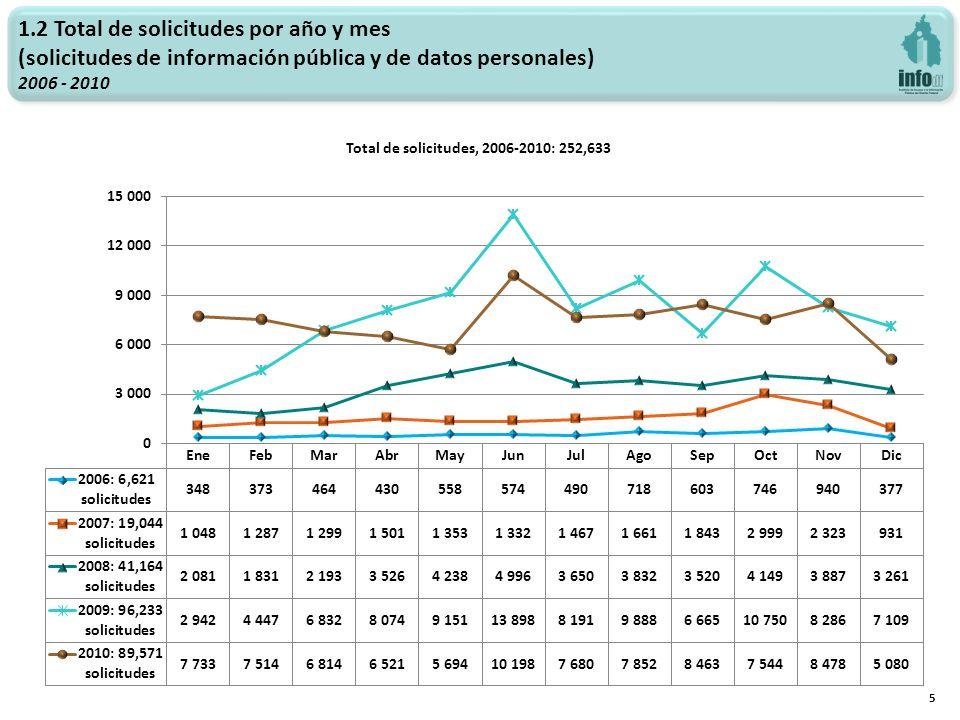 1.2 Total de solicitudes por año y mes (solicitudes de información pública y de datos personales) 2006 - 2010 5 Total de solicitudes, 2006-2010: 252,6