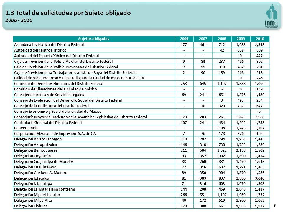1.3 Total de solicitudes por Sujeto obligado 2006 - 2010 7 Sujetos obligados20062007200820092010 Delegación Tlalpan712861,4762,1261,948 Delegación Venustiano Carranza1553066051,5111,450 Delegación Xochimilco1022859382,0721,680 Escuela de Administración Pública del Distrito Federal---114294 Fideicomiso Central de Abasto de la Ciudad de México--20390194 Fideicomiso Centro Histórico de la Ciudad de México889171511287 Fideicomiso de Apoyo a la Infraestructura Vial y del Transporte en el Distrito Federal (1) --0-- Fideicomiso de Recuperación Crediticia del Distrito Federal1296147383174 Fideicomiso Educación Garantizada del Distrito Federal--8468258 Fideicomiso Museo de Arte Popular Mexicano-0136348151 Fideicomiso Museo del Estanquillo-0138345150 Fideicomiso para el Fondo de Promoción para el Financiamiento del Transporte Público-0139354158 Fideicomiso para el Mejoramiento de las Vías de Comunicación del Distrito Federal33113204382191 Fideicomiso Público Ciudad Digital---30163 Fideicomiso Público Complejo Ambiental Xochimilco--8363158 Fideicomiso Público del Fondo de Apoyo a la Procuración de Justicia del Distrito Federal---10160 Fondo Ambiental Público del Distrito Federal-2144390188 Fondo de Desarrollo Económico del Distrito Federal-036400212 Fondo de Seguridad Pública del Distrito Federal-3135384190 Fondo Mixto de Promoción Turística del Distrito Federal-060420197 Fondo para el Desarrollo Social de la Ciudad de México995177429212 Fondo para la Atención y Apoyo a las Víctimas del Delito-1136370176 Heroico Cuerpo de Bomberos del Distrito Federal15157188522248 Instituto de Acceso a la Información Pública del Distrito Federal3775759041,8162,068 Instituto de Asistencia e Integración Social (1) 1597--- Instituto de Ciencia y Tecnología del Distrito Federal-10166416194 Instituto de Educación Media Superior del Distrito Federal12148175456239 Instituto de Formación Profesional-2293412202 Instituto de la Juventud del Distrito Federal885218563334 Instituto de las Mujeres del Dist