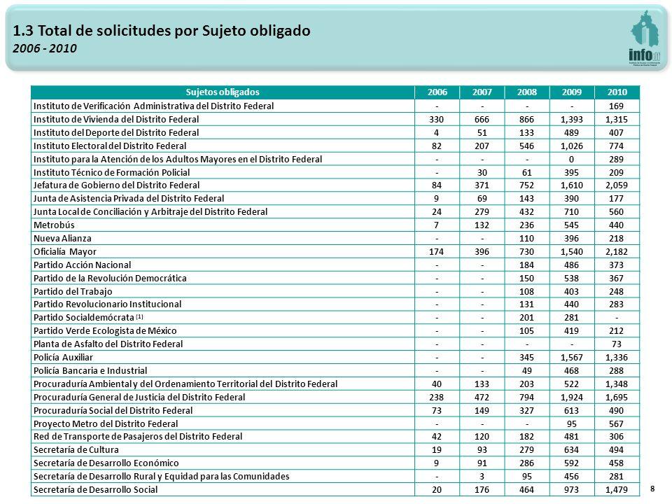 1.3 Total de solicitudes por Sujeto obligado 2006 - 2010 8 Sujetos obligados20062007200820092010 Instituto de Verificación Administrativa del Distrito