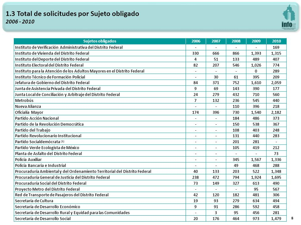 Sociodemográficos 2009 - 2010 39 Sexo del solicitante 20092010 Solicitantes% % Femenino79734.5%69836.8% Masculino1,51365.5%1,19763.2% Total2,310100%1,895100% Total SDP2,64087.5%3,12860.6%