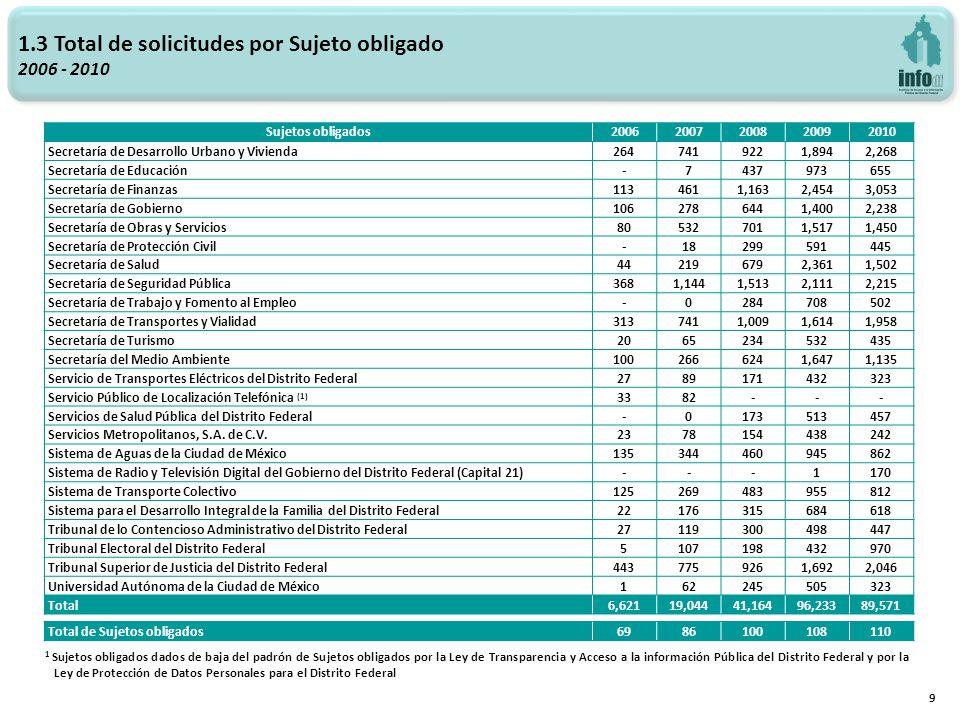 1.4 Total de solicitudes por Órgano de gobierno 2006 - 2010 10 Órgano de gobierno 20062007200820092010 Solic.% % % % % Ejecutivo 5,05976.4%15,60181.9%34,11682.9%80,52183.7%74,32183.0% Administración Pública Central 2,12832.1%6,55634.4%13,04431.7%28,17129.3%29,71733.2% Desconcentrados y Paraestatales 2 1,01815.4%3,75819.7%7,95219.3%22,74523.6%18,50020.7% Delegaciones Políticas 1,91328.9%5,28727.8%13,12031.9%29,60530.8%26,10429.1% Judicial 4436.7%7854.1%1,2463.0%2,4292.5%2,7233.0% Legislativo 3505.3%6643.5%9732.4%2,5502.6%3,5113.9% Autónomo 76911.6%1,99410.5%3,7329.1%6,5256.8%6,2086.9% Partidos Políticos en el Distrito Federal ----1,0972.7%4,2084.4%2,8083.1% Total 6,621100%19,044100%41,164100%96,233100%89,571100% 2 Conforme al artículo 97 del Estatuto de Gobierno del Distrito Federal, la Administración Pública Paraestatal está integrada por los Organismos Descentralizados, las Empresas de Participación Estatal Mayoritaria y los Fideicomisos Públicos.