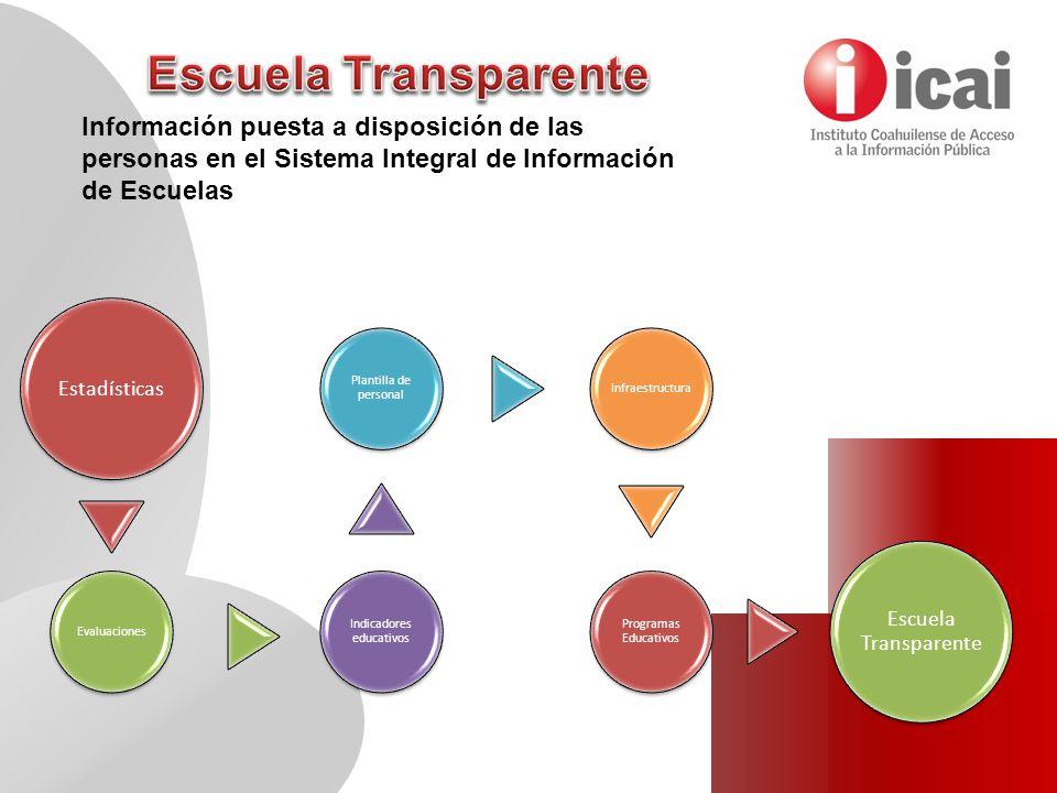 Estadísticas Evaluaciones Indicadores educativos Plantilla de personal Infraestructura Programas Educativos Escuela Transparente Información puesta a disposición de las personas en el Sistema Integral de Información de Escuelas