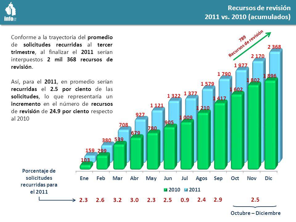 Recursos de revisión 2011 vs.