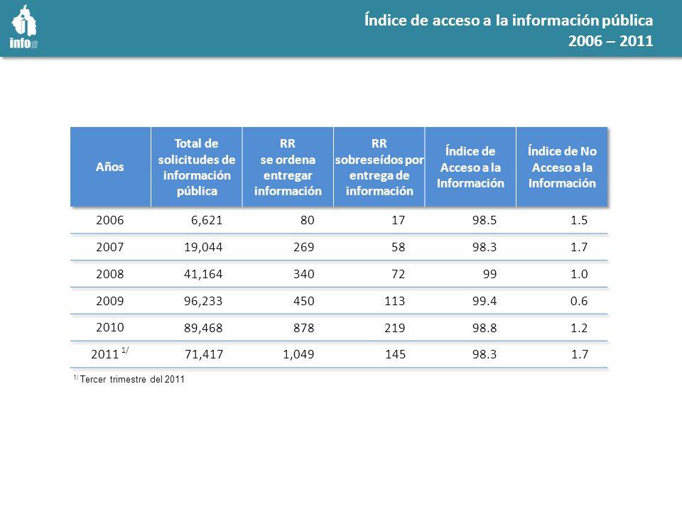Índice de acceso a la información pública 2006 – 2011 1/ Tercer trimestre del 2011
