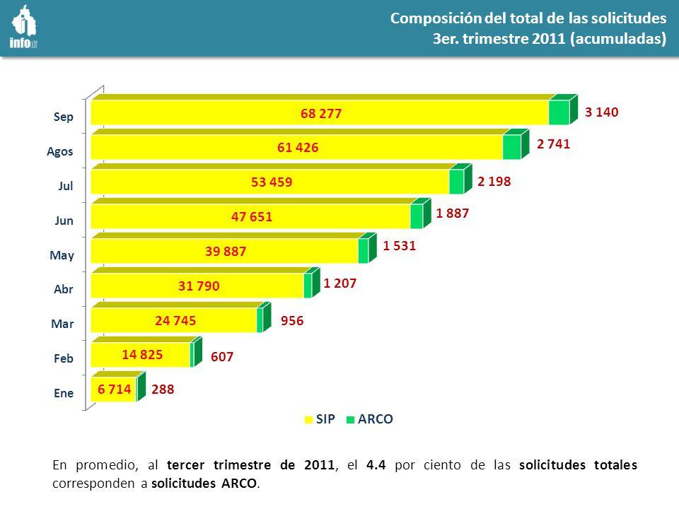 Composición del total de las solicitudes 3er.