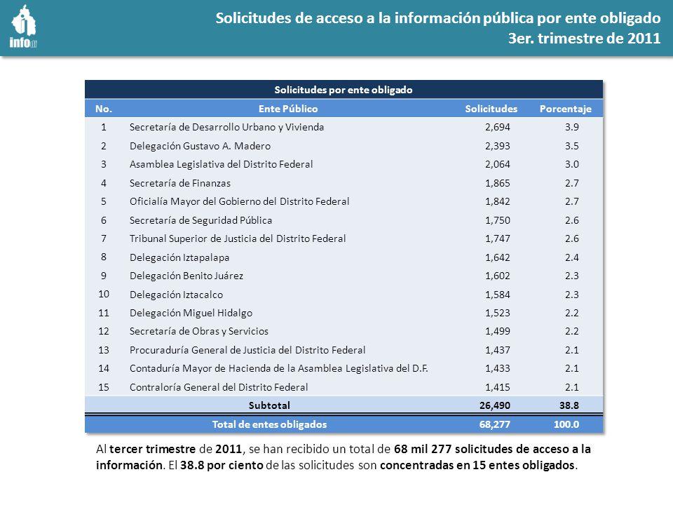 Solicitudes de acceso a la información pública por ente obligado 3er.