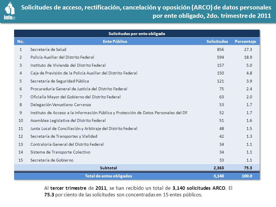 Solicitudes de acceso a la información - ARCO 2011 vs.