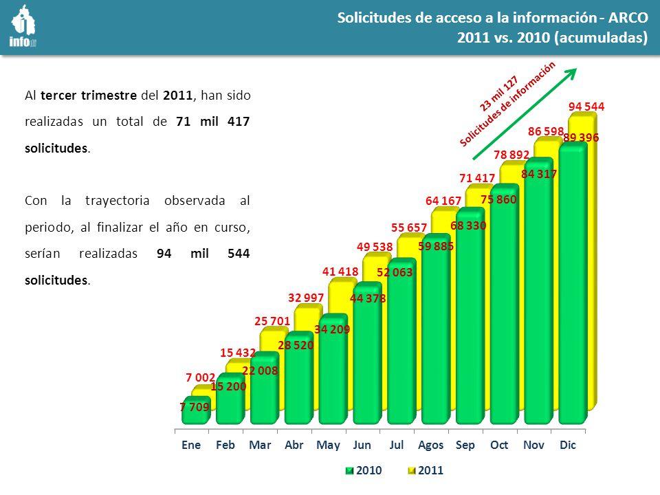 Recursos de revisión 3er.trimestre 2011 vs. 3er.