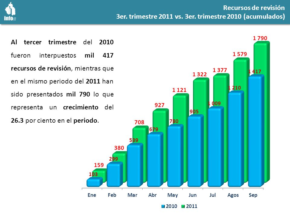 Recursos de revisión 3er. trimestre 2011 vs. 3er.