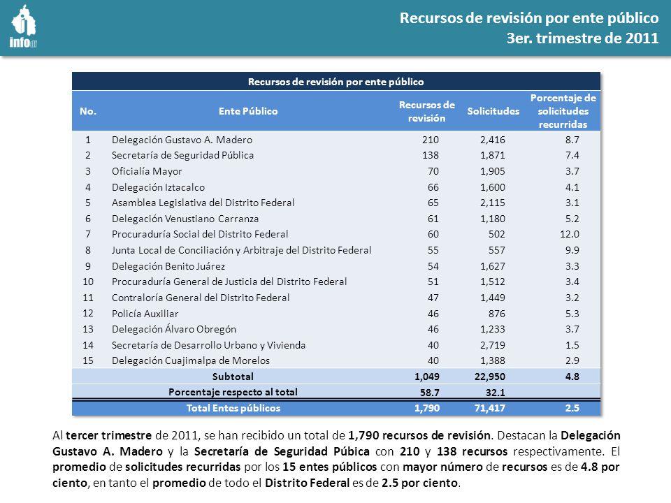 Índice de recurrencia de por ente público 3er. trimestre de 2011
