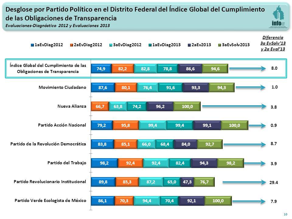 10 1.0 Diferencia 3a EvSolv13 y 2a Eval13 Desglose por Partido Político en el Distrito Federal del Índice Global del Cumplimiento de las Obligaciones de Transparencia Evaluaciones-Diagnóstico 2012 y Evaluaciones 2013 8.0 3.8 8.7 0.9 29.4 3.9 7.9
