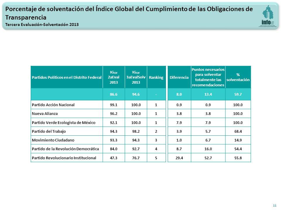 11 Partidos Políticos en el Distrito Federal IG OF 2aEval 2013 IG OF 3aEvalSolv 2013 RankingDiferencia Puntos necesarios para solventar totalmente las recomendaciones % solventación 86.694.6-8.013.459.7 Partido Acción Nacional99.1100.010.9 100.0 Nueva Alianza96.2100.013.8 100.0 Partido Verde Ecologista de México92.1100.017.9 100.0 Partido del Trabajo94.398.223.95.768.4 Movimiento Ciudadano93.394.331.06.714.9 Partido de la Revolución Democrática84.092.748.716.054.4 Partido Revolucionario Institucional47.376.7529.452.755.8 Porcentaje de solventación del Índice Global del Cumplimiento de las Obligaciones de Transparencia Tercera Evaluación-Solventación 2013