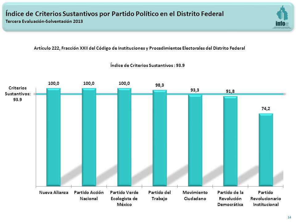 Índice de Criterios Sustantivos por Partido Político en el Distrito Federal Tercera Evaluación-Solventación 2013 14 Criterios Sustantivos: 93.9 Índice de Criterios Sustantivos : 93.9 Artículo 222, Fracción XXII del Código de Instituciones y Procedimientos Electorales del Distrito Federal