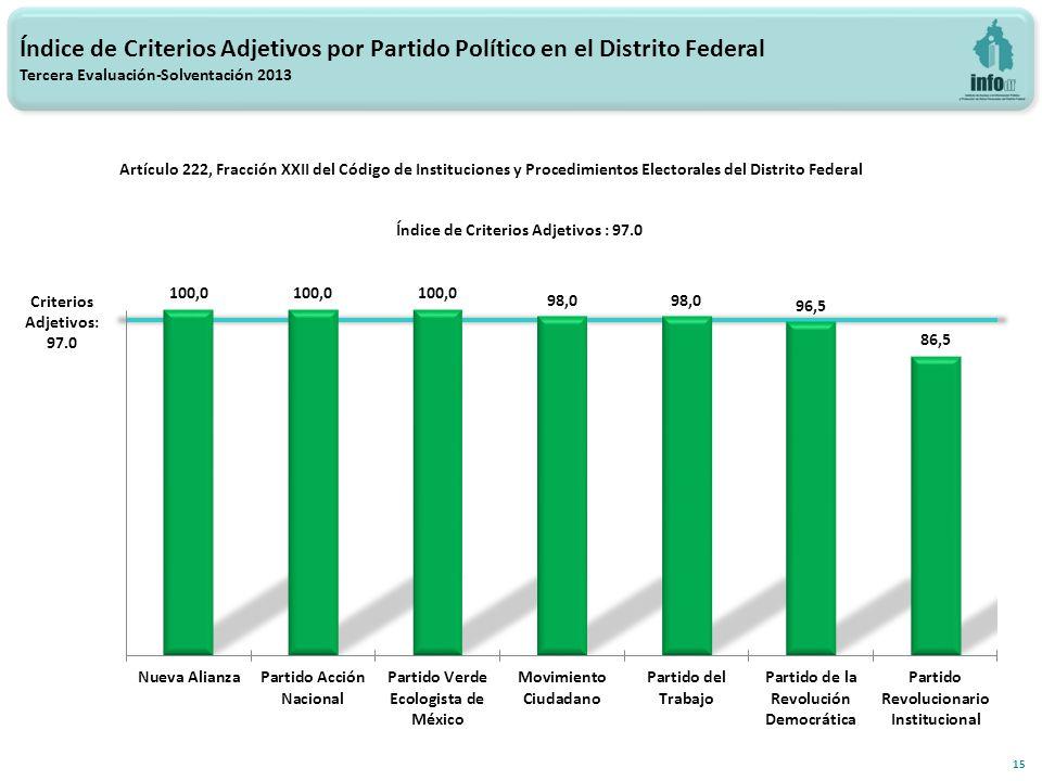 Índice de Criterios Adjetivos por Partido Político en el Distrito Federal Tercera Evaluación-Solventación 2013 15 Criterios Adjetivos: 97.0 Artículo 222, Fracción XXII del Código de Instituciones y Procedimientos Electorales del Distrito Federal Índice de Criterios Adjetivos : 97.0