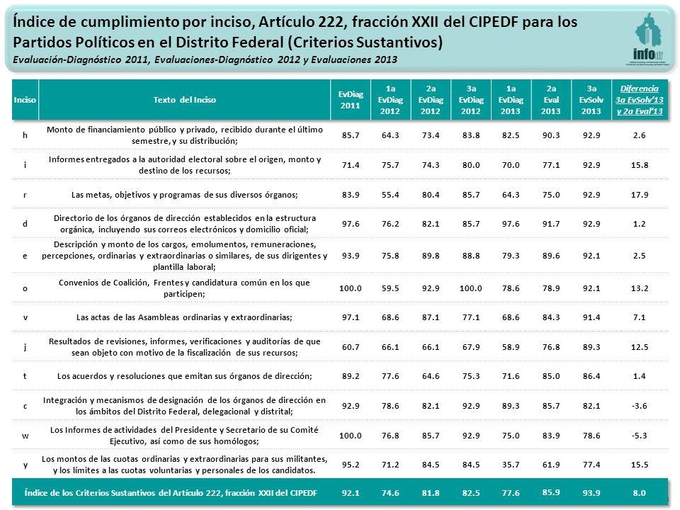 18 Índice de cumplimiento por inciso, Artículo 222, fracción XXII del CIPEDF para los Partidos Políticos en el Distrito Federal (Criterios Sustantivos) Evaluación-Diagnóstico 2011, Evaluaciones-Diagnóstico 2012 y Evaluaciones 2013