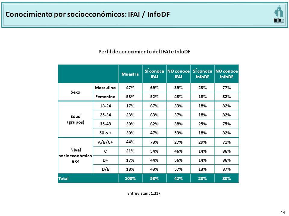 14 Base: 803 Perfil de conocimiento del INFODF e IFAI Perfil de conocimiento del IFAI e InfoDF Conocimiento por socioeconómicos: IFAI / InfoDF Muestra SÍ conoce IFAI NO conoce IFAI SÍ conoce InfoDF NO conoce InfoDF Sexo Masculino47% 65%35%23%77% Femenino53% 52%48%18%82% Edad (grupos) 18-24 17%67%33%18%82% 25-34 23%63%37%18%82% 35-49 30%62%38%25%75% 50 o + 30%47%53%18%82% Nivel socioeconómico 6X4 A/B/C+ 44% 73%27%29%71% C 21% 54%46%14%86% D+ 17% 44%56%14%86% D/E 18% 43%57%13%87% Total100%58%42%20%80% Entrevistas : 1,217