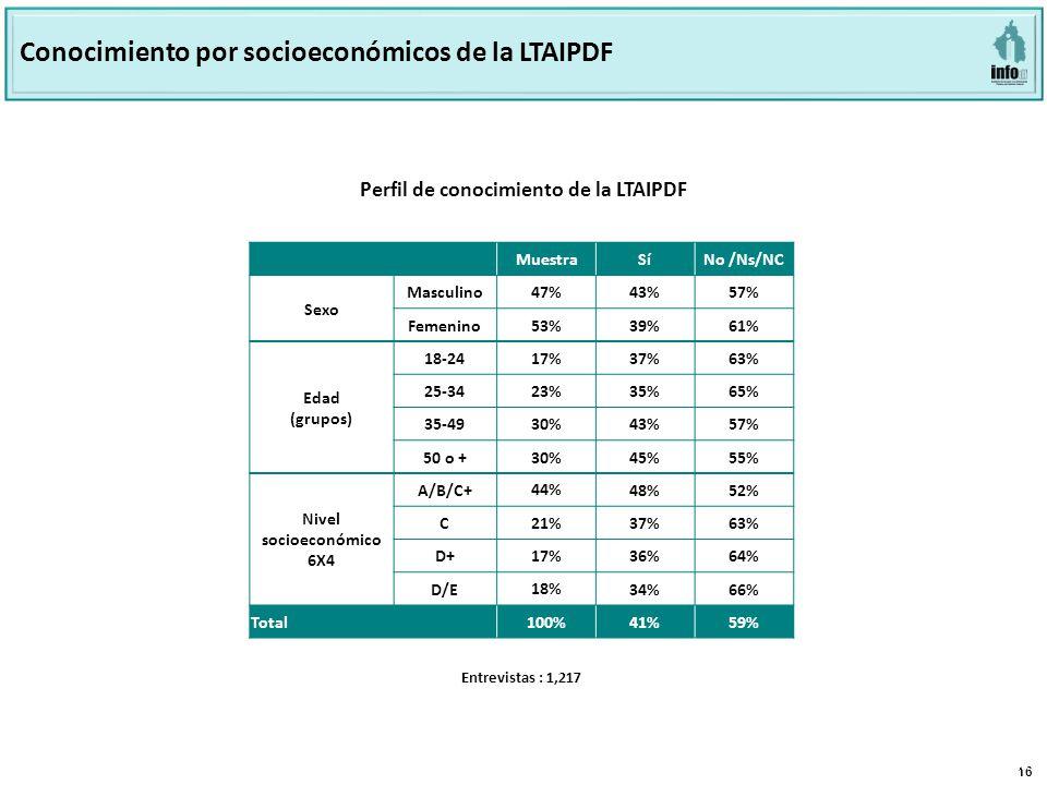 16 Página 16 Base: 801 Perfil de conocimiento de la LTAIPDF Entrevistas : 1,217 Conocimiento por socioeconómicos de la LTAIPDF MuestraSíNo /Ns/NC Sexo Masculino 47% 43%57% Femenino 53% 39%61% Edad (grupos) 18-2417%37%63% 25-3423%35%65% 35-4930%43%57% 50 o +30%45%55% Nivel socioeconómico 6X4 A/B/C+ 44% 48%52% C 21% 37%63% D+ 17% 36%64% D/E 18% 34%66% Total100%41%59%