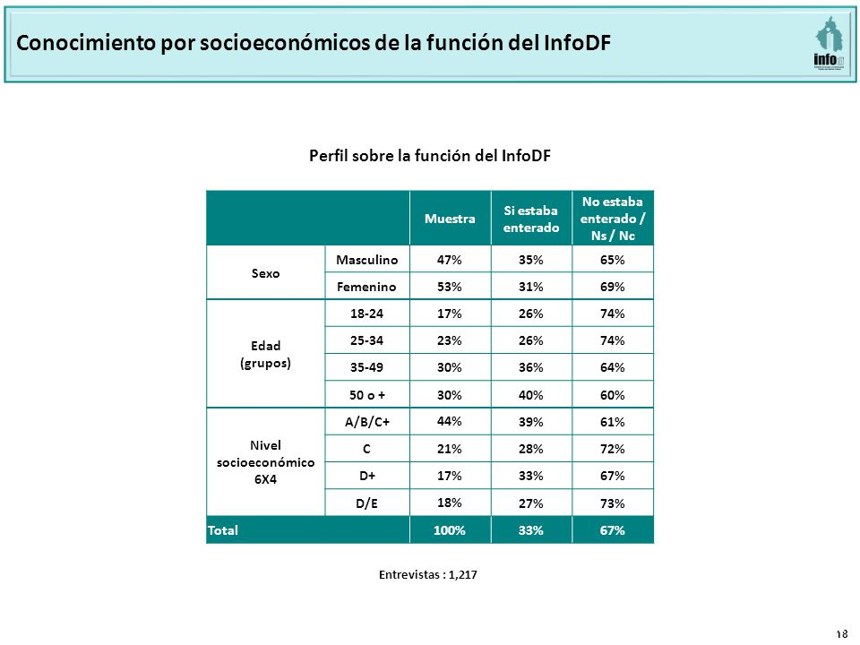 18 Página 18 Base: 801 Perfil sobre la función del INFODF Perfil sobre la función del InfoDF Conocimiento por socioeconómicos de la función del InfoDF Muestra Si estaba enterado No estaba enterado / Ns / Nc Sexo Masculino 47% 35%65% Femenino 53% 31%69% Edad (grupos) 18-2417%26%74% 25-3423%26%74% 35-4930%36%64% 50 o +30%40%60% Nivel socioeconómico 6X4 A/B/C+ 44% 39%61% C 21% 28%72% D+ 17% 33%67% D/E 18% 27%73% Total100%33%67% Entrevistas : 1,217