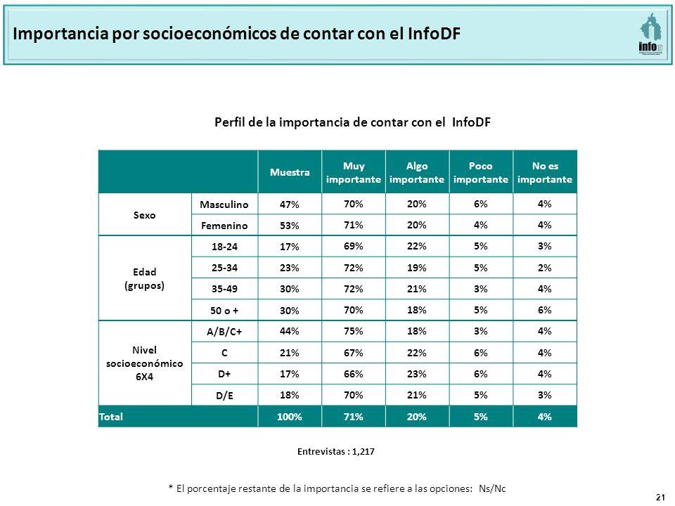 21 Página 21 Base: 801 Perfil de la importancia de contar con el INFODF Perfil de la importancia de contar con el InfoDF Importancia por socioeconómicos de contar con el InfoDF Muestra Muy importante Algo importante Poco importante No es importante Sexo Masculino47% 70%20%6%4% Femenino53% 71%20%4% Edad (grupos) 18-24 17% 69%22%5%3% 25-34 23% 72%19%5%2% 35-49 30% 72%21%3%4% 50 o + 30% 70%18%5%6% Nivel socioeconómico 6X4 A/B/C+ 44%75%18%3%4% C 21%67%22%6%4% D+ 17%66%23%6%4% D/E 18%70%21%5%3% Total100%71%20%5%4% Entrevistas : 1,217 * El porcentaje restante de la importancia se refiere a las opciones: Ns/Nc