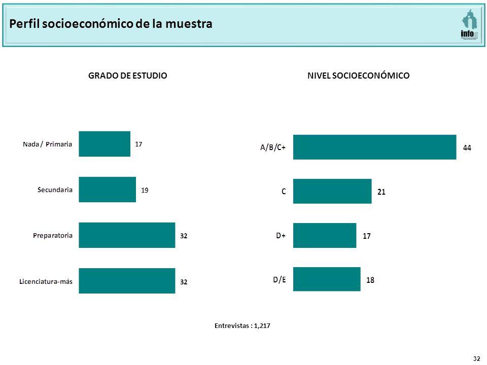 32 GRADO DE ESTUDIO NIVEL SOCIOECONÓMICO Perfil socioeconómico de la muestra Entrevistas : 1,217
