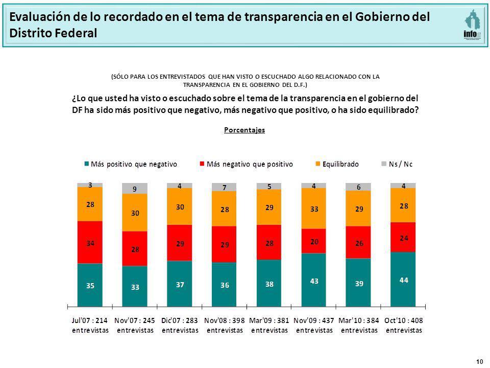 10 ¿Lo que usted ha visto o escuchado sobre el tema de la transparencia en el gobierno del DF ha sido más positivo que negativo, más negativo que posi