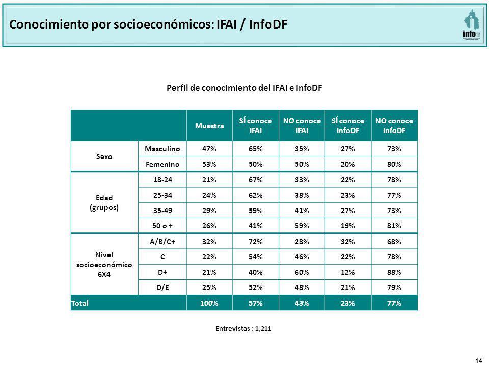 14 Base: 803 Perfil de conocimiento del INFODF e IFAI Perfil de conocimiento del IFAI e InfoDF Conocimiento por socioeconómicos: IFAI / InfoDF Muestra SÍ conoce IFAI NO conoce IFAI SÍ conoce InfoDF NO conoce InfoDF Sexo Masculino47% 65%35%27%73% Femenino53% 50% 20%80% Edad (grupos) 18-24 21%67%33%22%78% 25-34 24%62%38%23%77% 35-49 29%59%41%27%73% 50 o + 26%41%59%19%81% Nivel socioeconómico 6X4 A/B/C+ 32%72%28%32%68% C 22%54%46%22%78% D+ 21%40%60%12%88% D/E 25%52%48%21%79% Total100%57%43%23%77% Entrevistas : 1,211