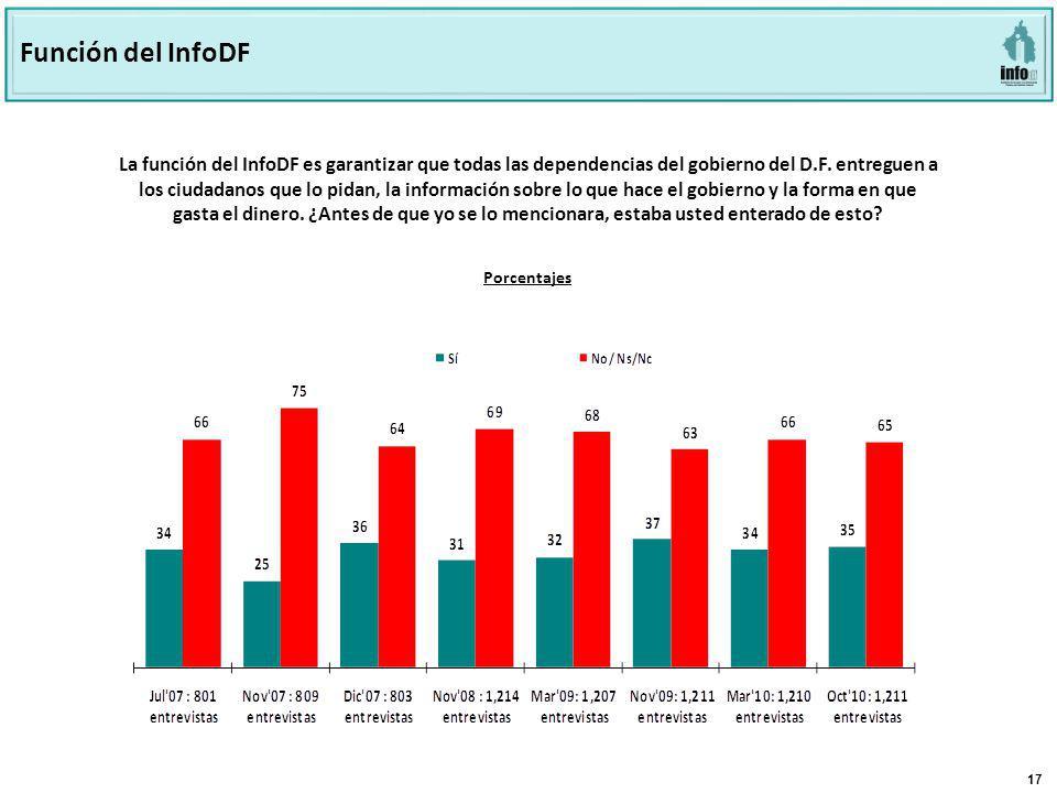 17 La función del InfoDF es garantizar que todas las dependencias del gobierno del D.F.