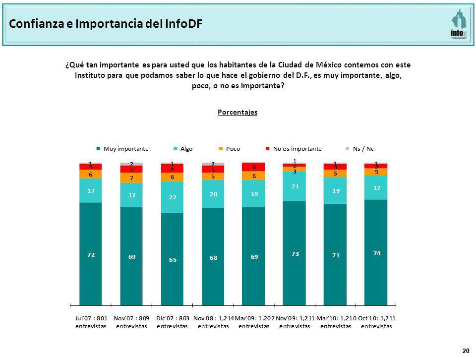 20 ¿Qué tan importante es para usted que los habitantes de la Ciudad de México contemos con este Instituto para que podamos saber lo que hace el gobierno del D.F., es muy importante, algo, poco, o no es importante.