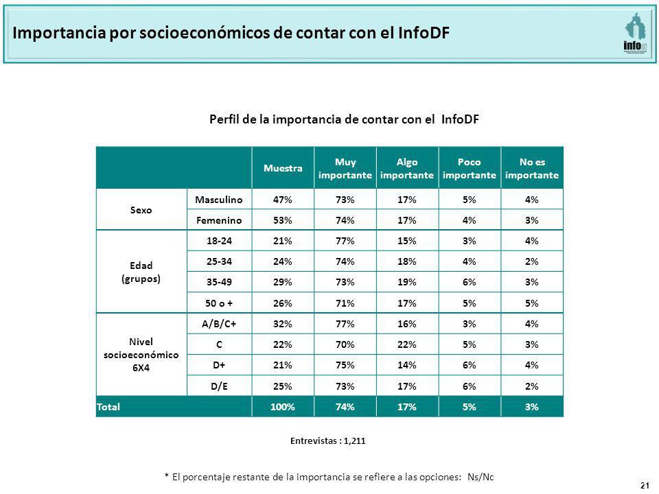 21 Página 21 Base: 801 Perfil de la importancia de contar con el INFODF Perfil de la importancia de contar con el InfoDF Importancia por socioeconómicos de contar con el InfoDF Muestra Muy importante Algo importante Poco importante No es importante Sexo Masculino47% 73%17%5%4% Femenino53% 74%17%4%3% Edad (grupos) 18-24 21%77%15%3%4% 25-34 24%74%18%4%2% 35-49 29%73%19%6%3% 50 o + 26%71%17%5% Nivel socioeconómico 6X4 A/B/C+ 32%77%16%3%4% C 22%70%22%5%3% D+ 21%75%14%6%4% D/E 25%73%17%6%2% Total100%74%17%5%3% Entrevistas : 1,211 * El porcentaje restante de la importancia se refiere a las opciones: Ns/Nc