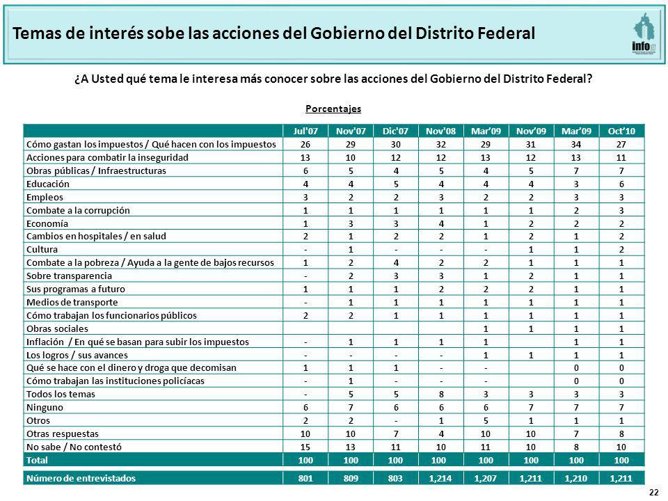 22 ¿A Usted qué tema le interesa más conocer sobre las acciones del Gobierno del Distrito Federal? Temas de interés sobe las acciones del Gobierno del