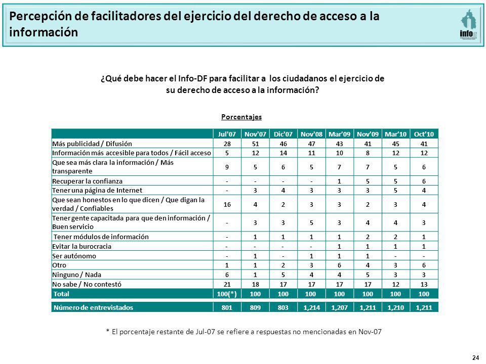 24 ¿Qué debe hacer el Info-DF para facilitar a los ciudadanos el ejercicio de su derecho de acceso a la información? * El porcentaje restante de Jul-0
